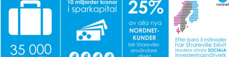Shareville – Nordens största investeringsnätverk